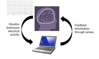 Simple illustration of Neurofeedback