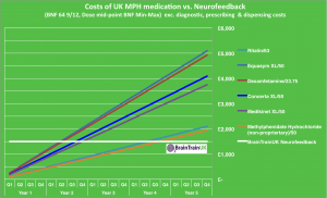Cost of medication vs. neurofeedback