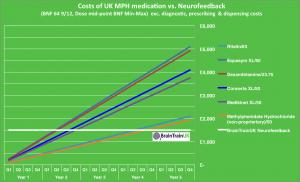 Cost of medication vs. neurofeedback
