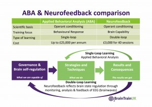 ABA & Neurofeedback Comparison April 2016