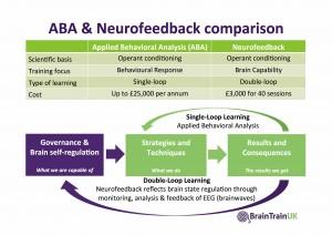 ABA & Neurofeedback Comparison April 2016