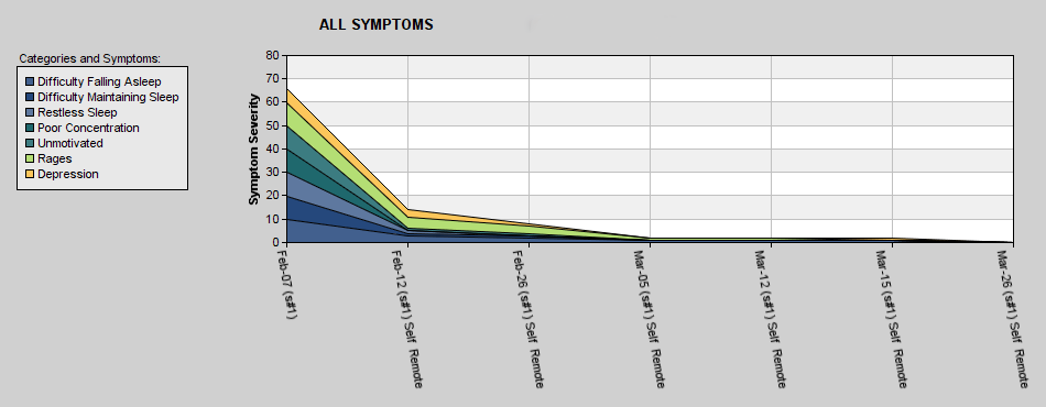 Ella's Symptom Tracking Chart