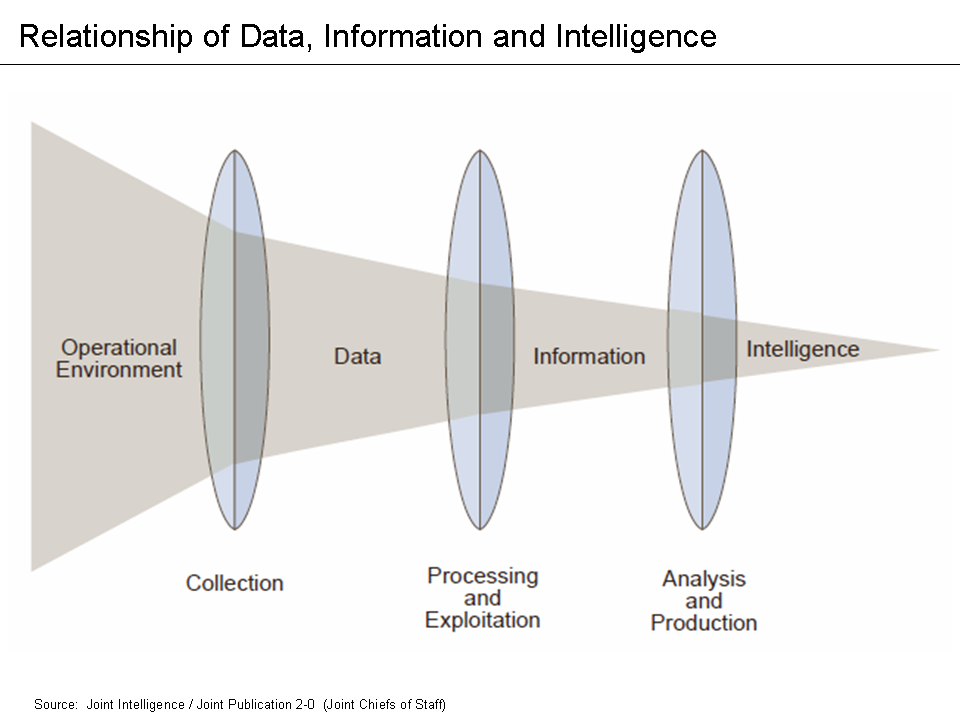 Relationship_of_data,_information_and_intelligence